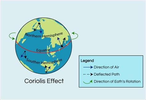 diagram of coriolis effect coriolis effect and hurricanes earth s rotation science