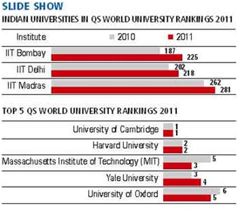 Mba Cus Placements by World Ranking Of Indian Institute Of Technology Roorkee
