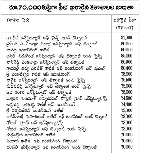 Ap Mba Colleges Fee Structure by Ap Engineering Colleges New Fee Structure 2017 18 For B