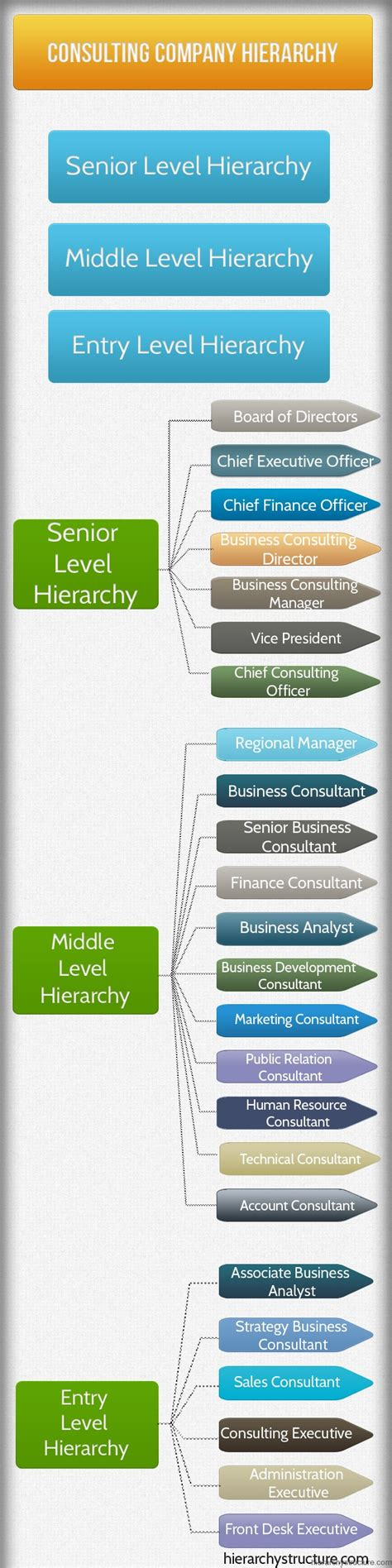 design management job titles 8 best images of company titles hierarchy company