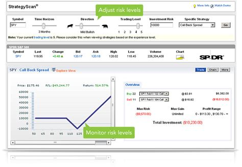 pattern day trader optionsxpress optionsxpress currency trading 3 day rule work in the