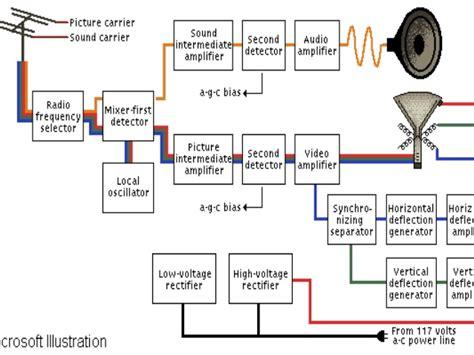 format stasiun adalah fungsi dan cara kerja bagian pesawat televisi teknik