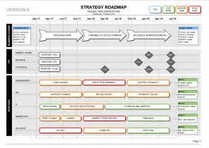 Strategic Business Planning Template by Strategy Roadmap Template Visio Kpi Delivery