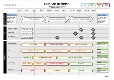 3 year roadmap template change programme roadmap transitions kpis benefits
