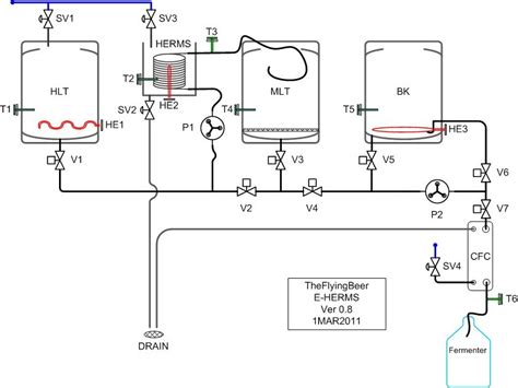 home brewing systems plans my full on electric build thread home brew forums