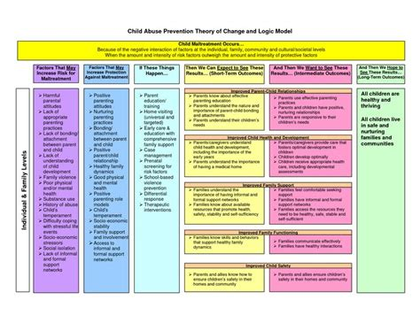 theory of change model template nonprofit ideas