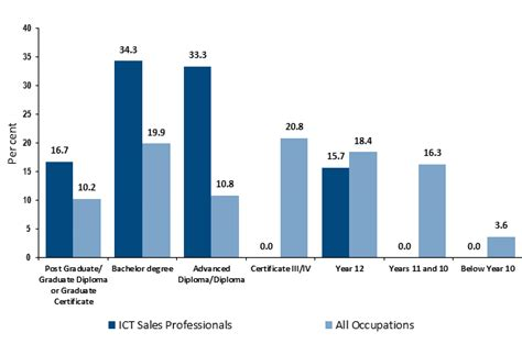 how to become an it professional career salaries stats education open colleges