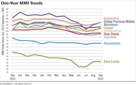 download – monthly metal price trends report sept 2013