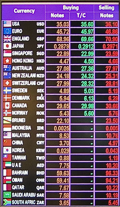 currency converter of all countries iso 4217 simple english wikipedia the free encyclopedia