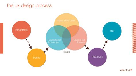 ux design process diagram effectiveui s ari weissman discusses how to achieve