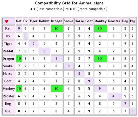 chinese zodiac dating compatibility today s reading