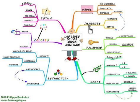 imagenes de mapas mentales faciles 191 qu 233 es un mapa mental c 243 mo hacerlos con ejemplos
