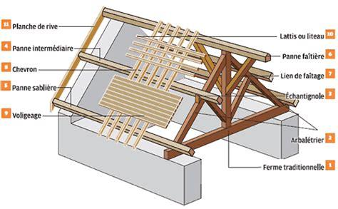 Dimension Couverture Bã Bã R 233 Novation Construction De Charpente Dans Le Tarn Batimaz