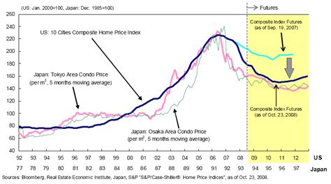 when is the housing market going to crash u s housing market crash how far to the bottom the market oracle