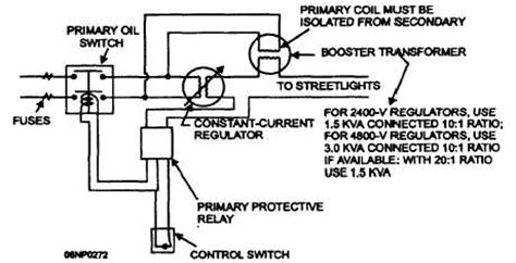 Components And Controls