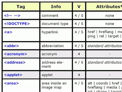 html layout tags and their meanings key differences between html4 and html5 every developer