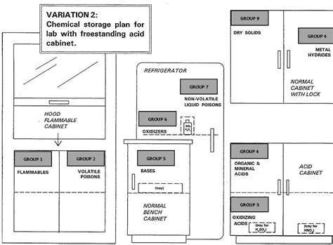 warehouse layout rules chemical storage nine compatible storage group system