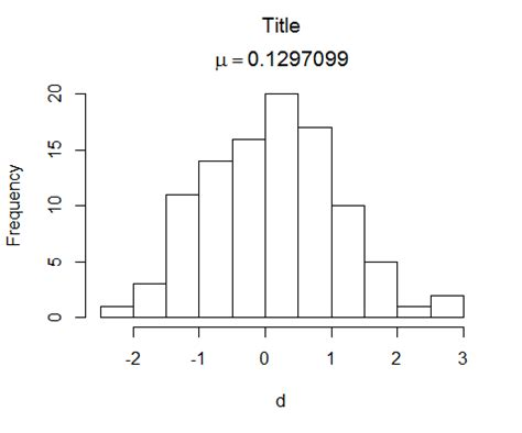 R Title Value by String R Plot Title With Letter Newline And