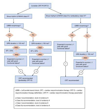 failure flowchart failure textbook of cardiology