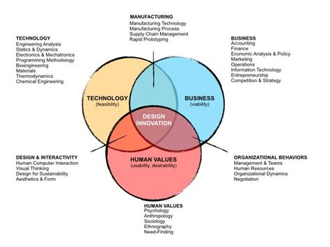 Design Thinking Bootc | the knowledge ecosystem non fare quello che il cliente