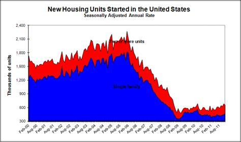 housing starts data us housing starts historical data k k club 2017