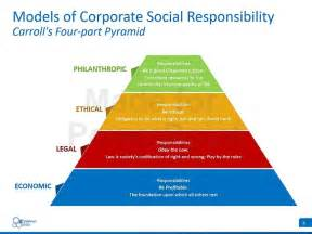 corporate social responsibility dissertation topi