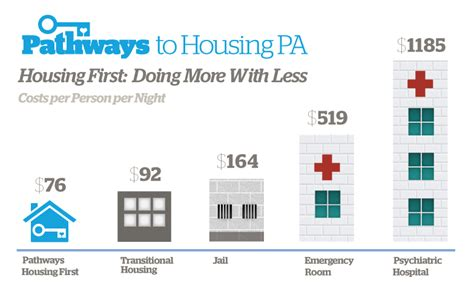 housing first model pathways to housing pa housing first ends homelessness