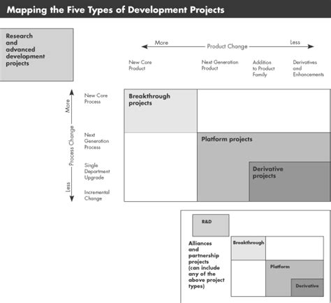 Creating Project Plans To Focus Product Development Aggregate Project Plan Template
