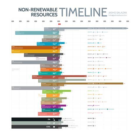exle of non renewable resources non renewable resources by jason salazar classroom ideas