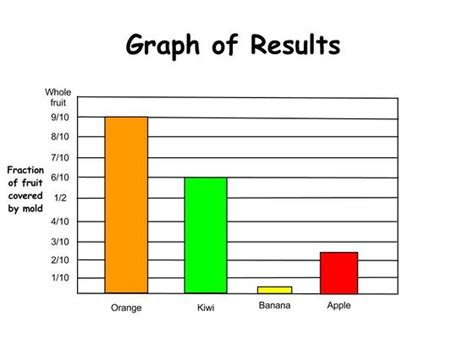 printable science graphs 12 the work of scientists mrs v s classroom connection
