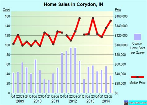 houses for rent in corydon indiana corydon in indiana houses apartments rent mortgage status home and condo value