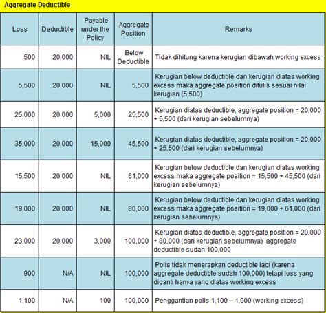 house insurance deductible aggregate deductible bagaimana penerapannya