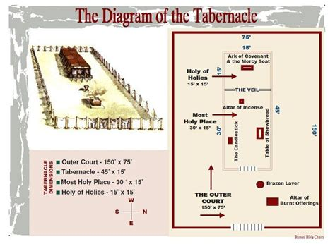 diagram of the testament tabernacle temple diagram bible moses temples
