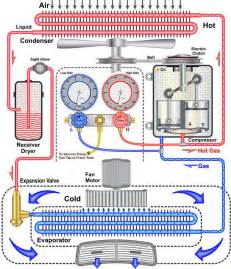 Automotive Electric Air Conditioning System Car Air Conditioner Diagram Jebas Us