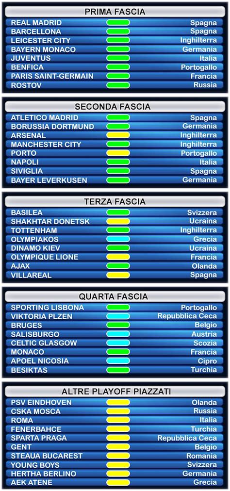 Calendrier 1 4 Chions League Gironi Chions League 2016 2017 Chions League 2016 2017
