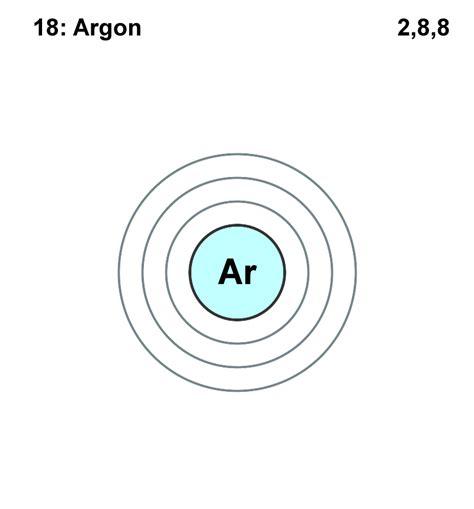 argon particle diagram argon argon zone