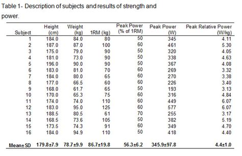 neck pain from bench press how to increase bench max weight lifting max percentage chart came in handy last