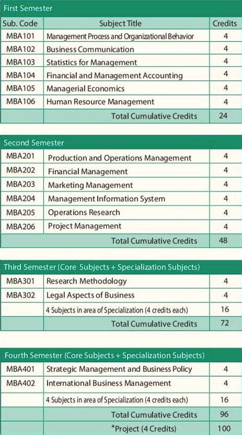How Many Credits Mba by Smude Admission 2018 In Mba Bca Mca Bsc It