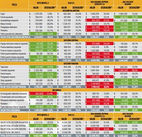 tabla taxis 2016 tabla de valores de remis 2016 tabla de autonomos 2016