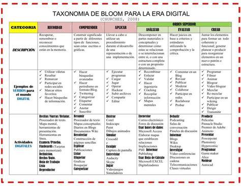 imagenes educativas verbos m 225 s de 25 ideas incre 237 bles sobre taxonomia de bloom