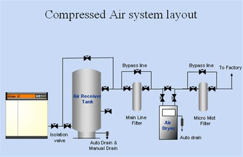 compressed air layout of workshop pt mega mitra abadi products gt gt