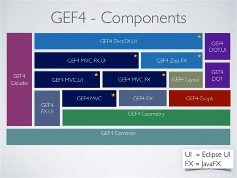 javafx layout weight gef4 our mission to mars
