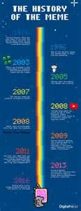 Meme Timeline - the history of the meme digital next australia