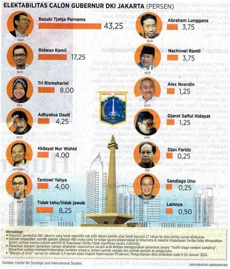 Pilkada Dki pilkada dki jakarta 2017 yang kalah bak menggali liang kubur karir politik sendiri oleh