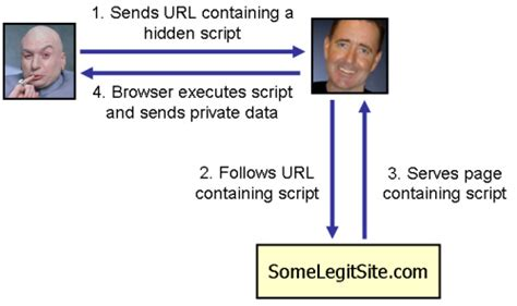 Xss Tutorial Pl | protect your site and your users against cross site