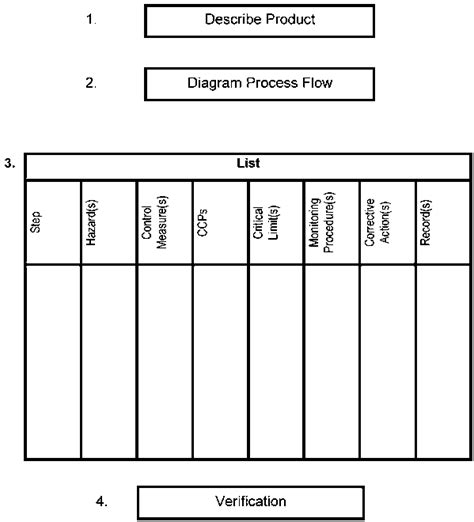 Haccp Template Haccp Flow Diagram Template 100 Flow Diagram Template Process T Chart Templates Hazard Analysis Critical Point Template