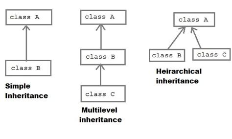 php template inheritance multilevel and inheritance in php expertphp