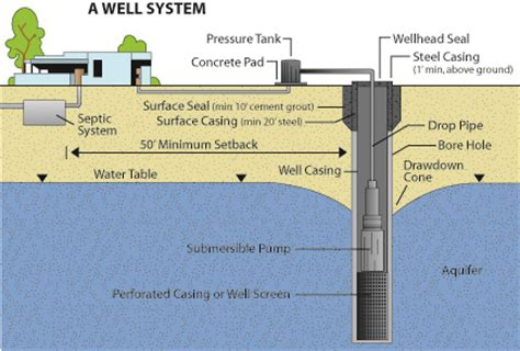 design guidelines for drinking water systems water quality and common treatments for private drinking