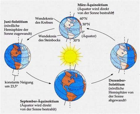 beleuchtung und jahreszeiten auf der erde jahreszeiten klimazonen tagesl 228 ngen und tageszeiten