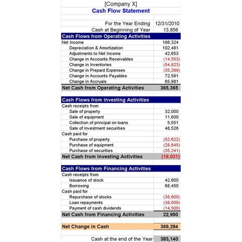 exle cash flow from investing activities how to interpret cash flow statements